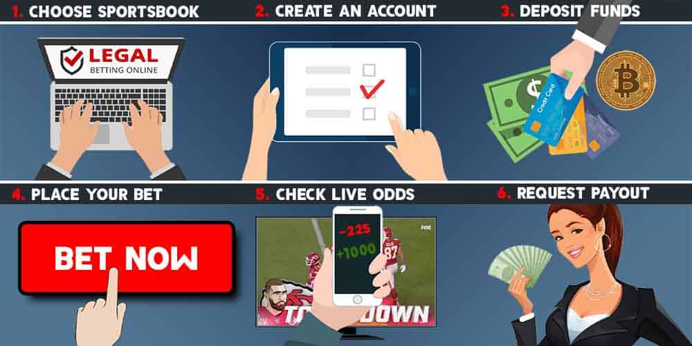 NFL bets info-graph
