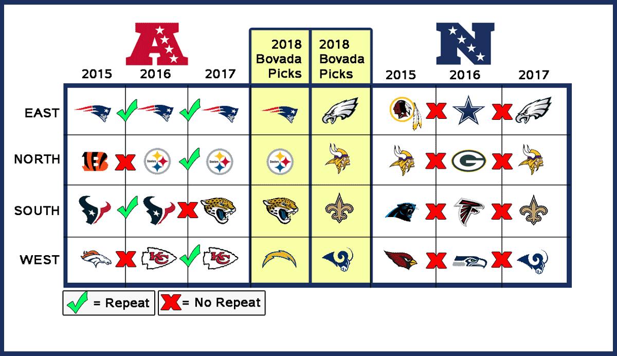 NFL Picks Chart
