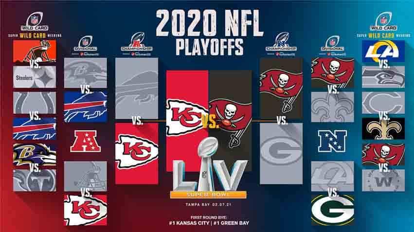 2020 NFL Playoff Bracket