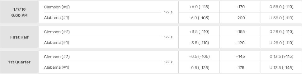 Bovada CFP Championship odds